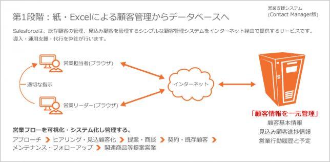 顧客マーケティングデータ活用図1